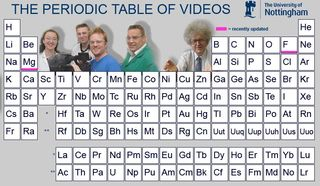 The periodic table of the elements explained by scientists at the periodic table of the elements videos urtaz Gallery