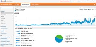 Analytics alltime 2008 05 to 2012 02